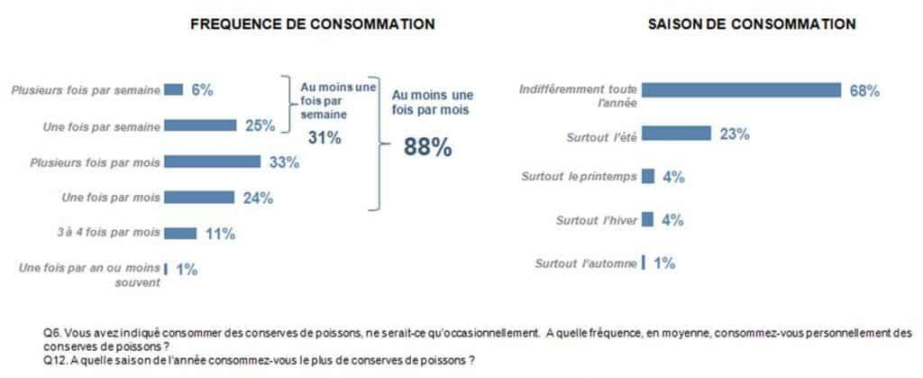 fréquence de consommation