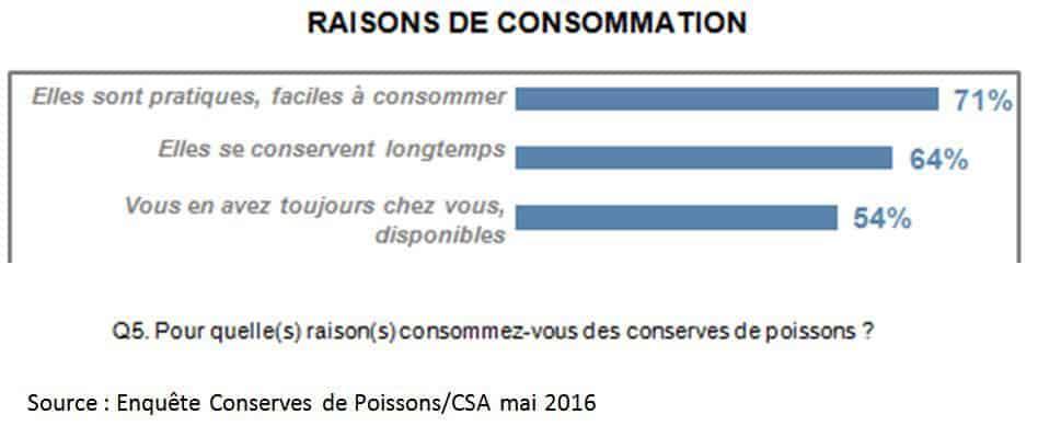 raisons de consommation