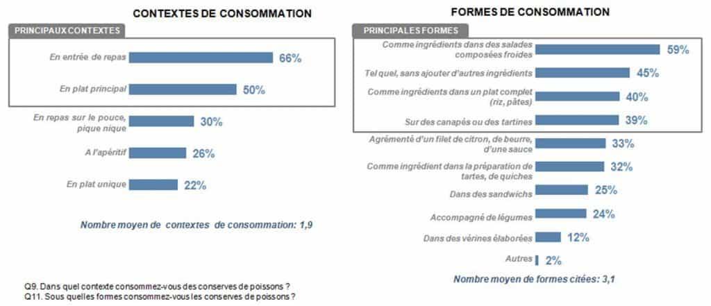 contextes de consommation