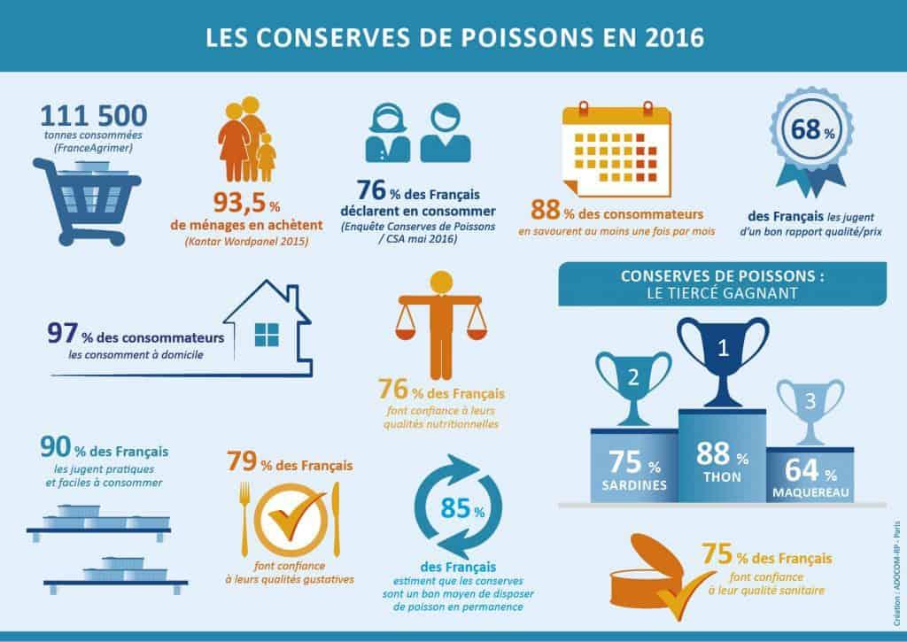 graphique conserves de Poissons chiffres en France - paysage