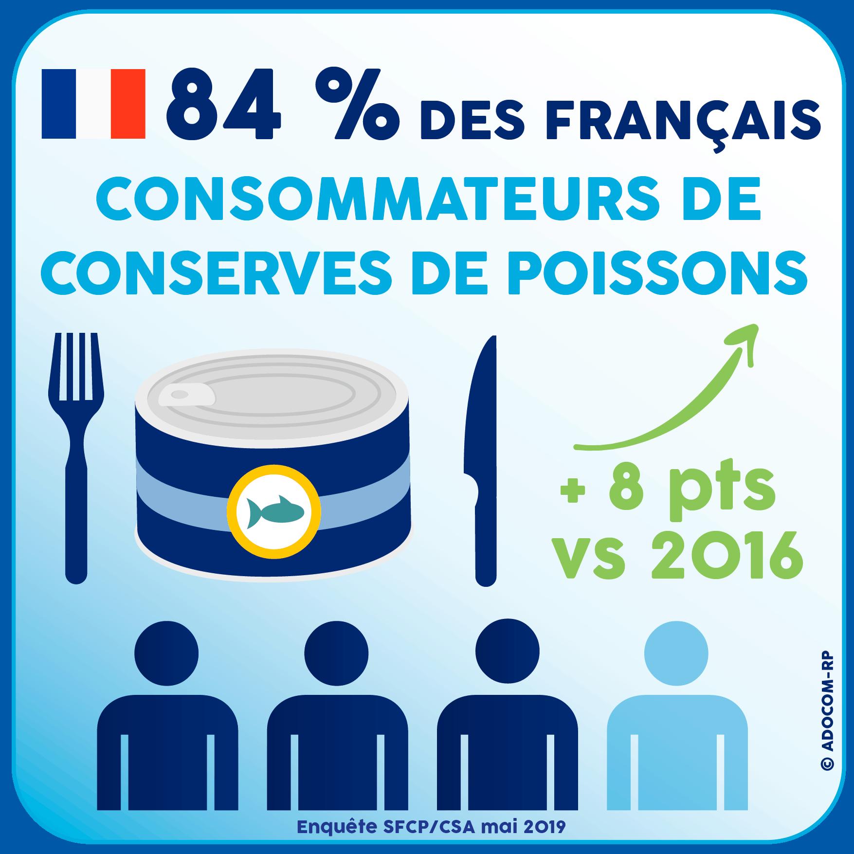 84 % des Français consommateurs de Conserves de Poissons - Enquête SFCP / CSA mai 2019