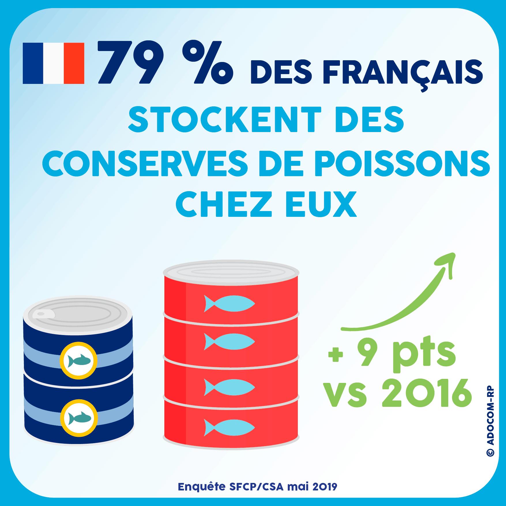 79% des Français stockent des Conserves de Poissons chez eux - Enquête SFCP/CSA mai 2019 - Adocom-RP