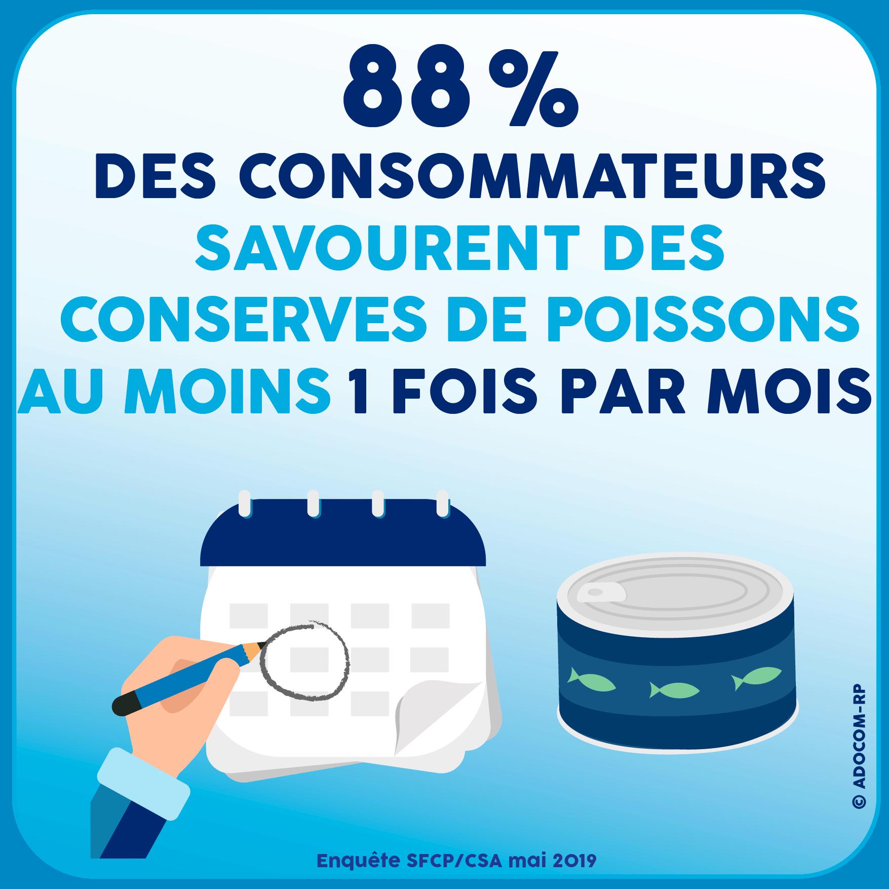 88% des consommateurs savourent des Conserves de Poissons au moins 1 fois par mois - Enquête SFCP/CSA mai 2019 - Adocom-RP