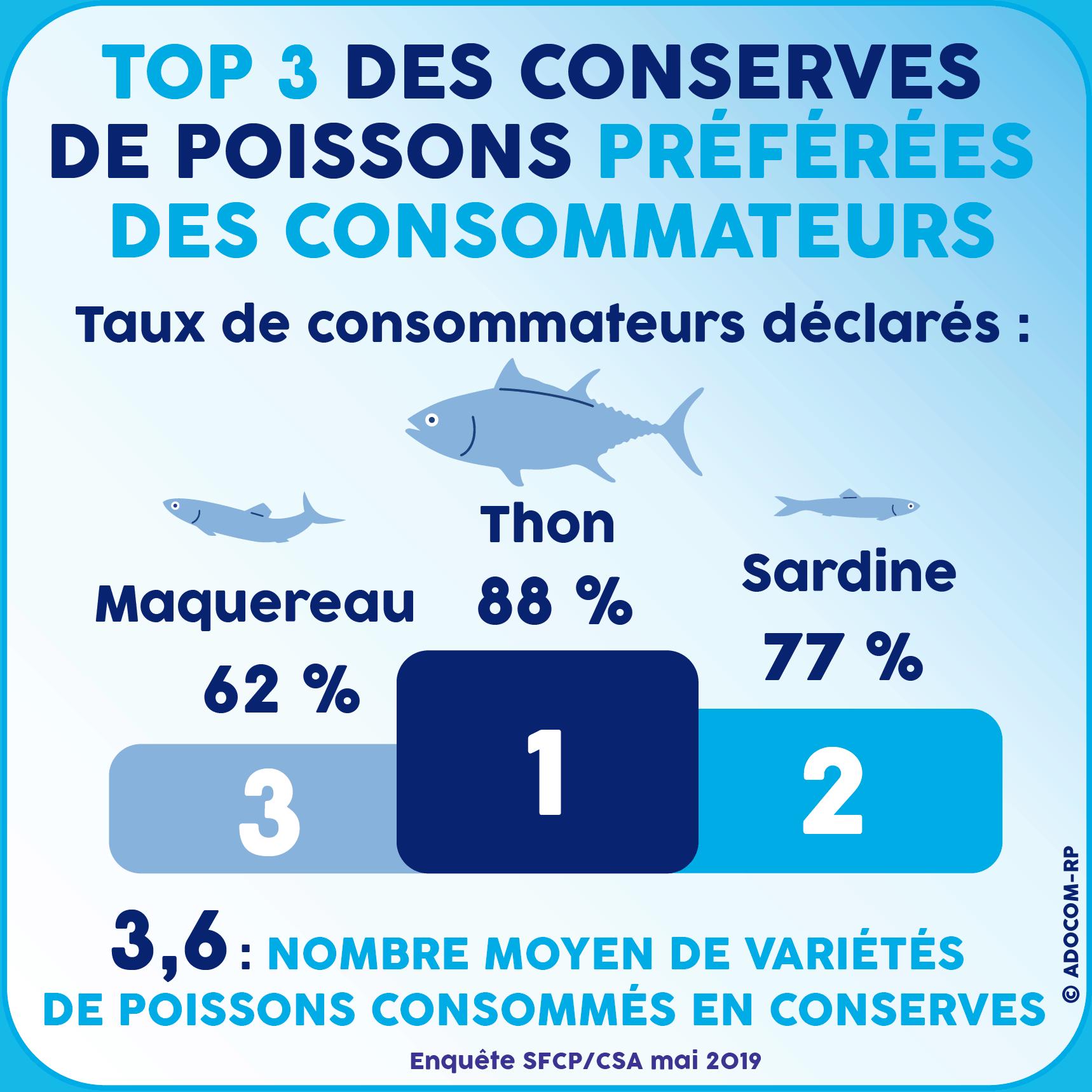 Top 3 des Conserves de Poissons préférées des consommateurs - Enquête SFCP/CSA mai 2019 - Adocom-RP