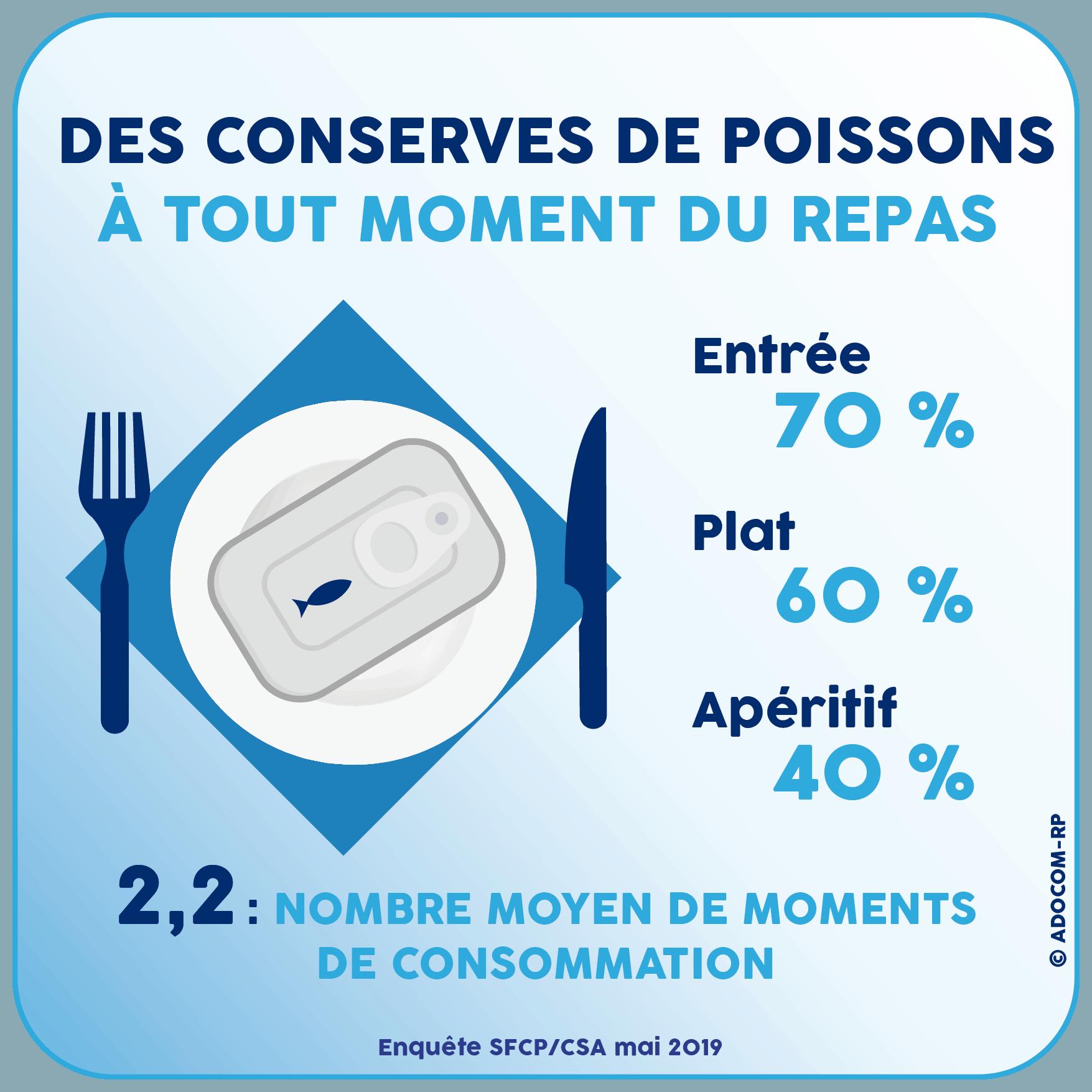 Des conserves de poissons à tout moment du repas - Enquête SFCP/CSA mai 2019 - Adocom-RP