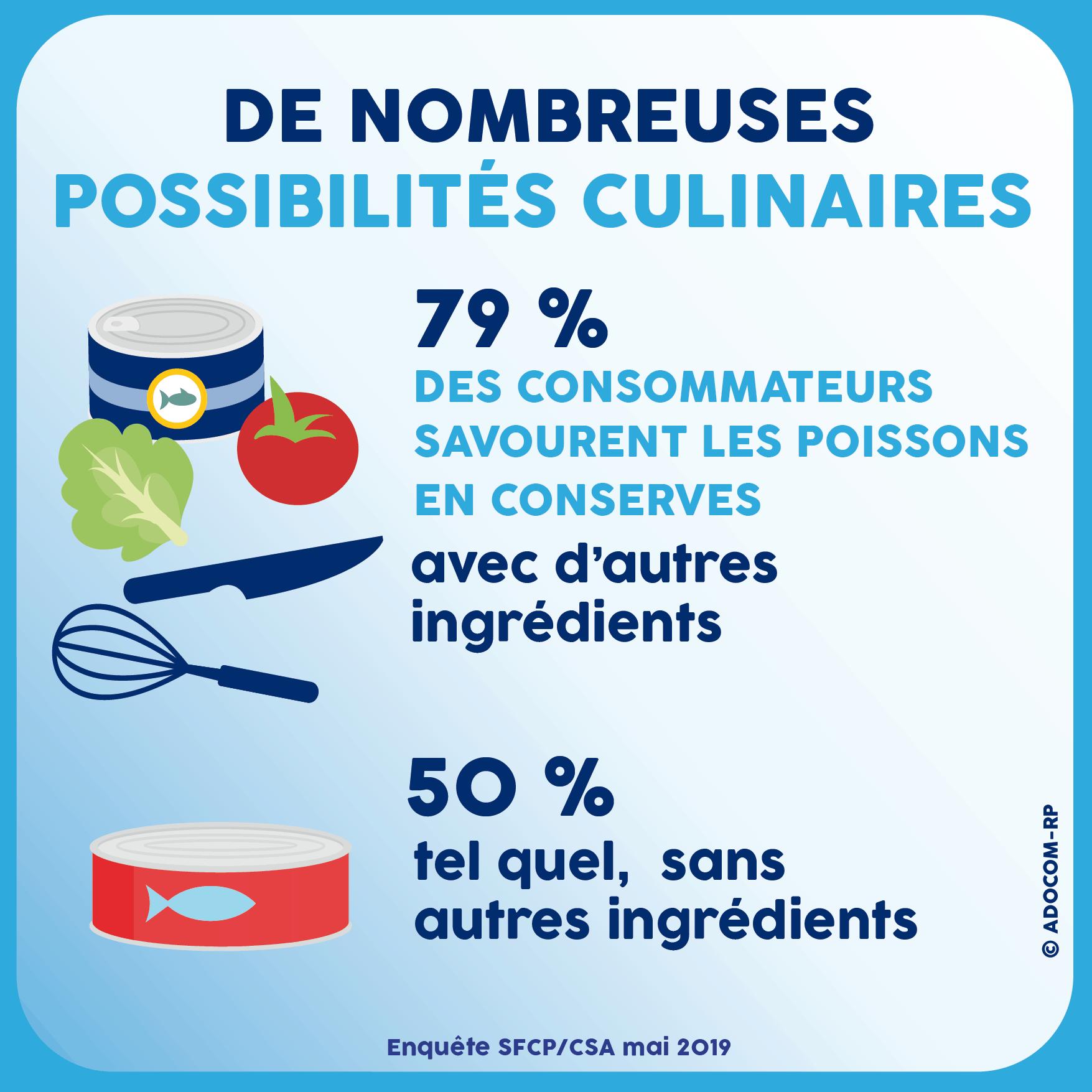 De nombreuses possibilités culinaires - Enquête SFCP/CSA mai 2019 - Adocom-RP
